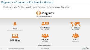 Magento B2b E Commerce Platform B2c E Commerce Magento B2b E Commerce Platform B2c E Commerce Platform 100
