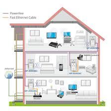 edimax powerline av500 wi fi av500 powerline wi fi extender