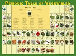 Periodic Table With Key Periodic Table Of Vegetables Poster