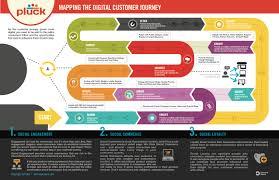 digital customer journey if you like ux design or design