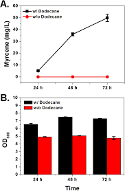 Microbial Synthesis of Myrcene by Metabolically Engineered