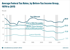 Tax Table 2013 The Distribution Of Household Income And Federal Taxes 2013