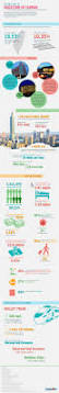10 best taiwan infographics images on pinterest infographics