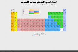Periodic Table Sr Arabic Dynamic Periodic Table Visual Ly