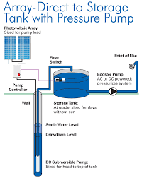 pumping water with sunshine home power magazine