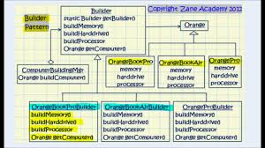 builder pattern in java 8 java difference between builder factory and abstract factory