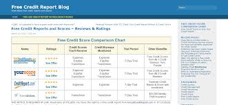 3 bureau credit report free your 3 credit reports can be seen for free but not your credit