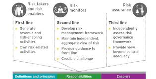 Challenge Risks Ey Governing Cyber Risks In Financial Services Ey Global