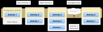 android start activity how to android back stack stack overflow