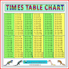 large multiplication charts times tables