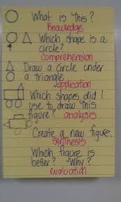 steps in writing a reaction paper 76 best elementary art critique images on pinterest art bloom s taxonomy explained