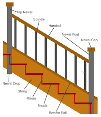 Types Of Banisters Staircase Parts Type Of Stairs Staircase Terminology Stair