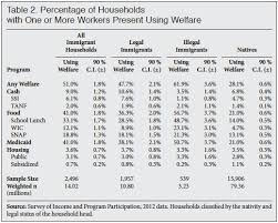 welfare use by legal and illegal immigrant households center for