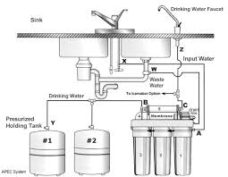 Faucet For Reverse Osmosis System How To Connect Two Storage Tanks To Apec Ro System Free Drinking