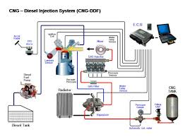 cng diagrams images reverse search