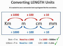 best 25 conversion of units ideas on pinterest units of