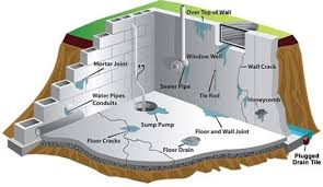 basement homes fulton missouri basement waterproofing excess moisture solutions