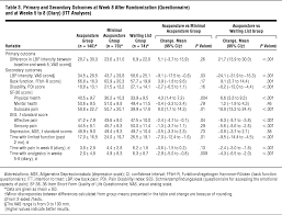 acupuncture in patients with chronic low back pain complementary