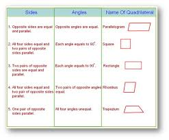 types of quadrilaterals properties of types of quadrilateral