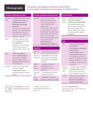 interstitial lung disease restrictive cheat sheet by kissmekate