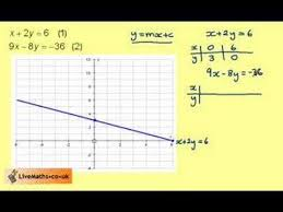 solving simultaneous equations by graph youtube