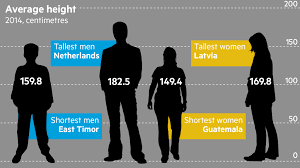 picture height the world is growing taller but very unevenly