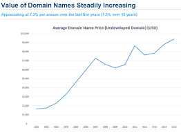 impressive domain name stats from escrow com domain name wire