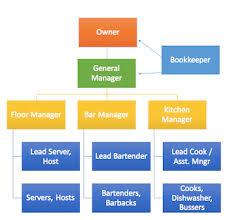 template organizational chart restaurant organizational chart template sle