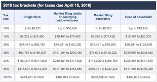 1040a Tax Table Understanding Individual Federal Income Tax Brackets Los Angeles