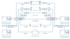 substation communication networks nsd570 teleprotection