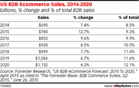 U S B2c E Commerce Volume 2015 Statistic B2b Ecommerce Market Is Still Maturing Emarketer