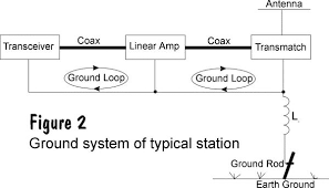 Ground Wire Size Table by Ground Problems