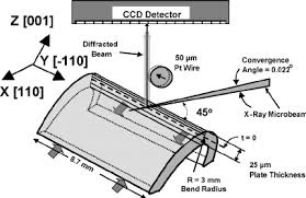 cat orie si e auto b schematic of x microbeam measurement geometry showing the wire