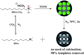 facile synthesis of mesoporous silica by co 2 n 2 switchable