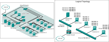 logical layout of network lans wans and the internet 1 3 exploring the modern computer