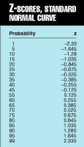 Normal Standard Table Spreadsheets Generate Reservoir Uncertainty Distributions Oil