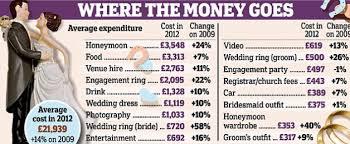 wedding album cost how much do wedding invites cost uc918 info