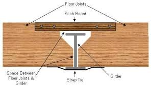 Residential Steel Beam Span Table by How To Use And Build Beams And Girders Part 2