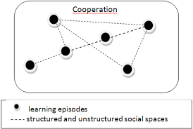 understanding interorganizational learning based on social spaces
