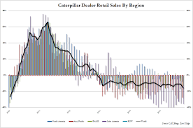 for caterpillar the depression has never been worse but it has