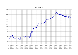 How Much Should I Bench Chart Nikkei 225 Wikipedia