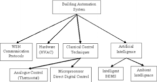 1 schematic diagram of classification of building automation