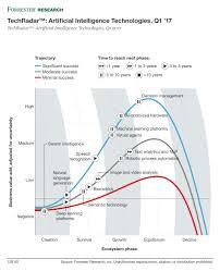 top 10 artificial intelligence ai technologies