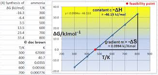 Standard Entropy Change Table Gibbs Free Energy Changes Equation Calculations Reaction
