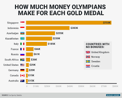 this is how much money olympians make for each gold medal