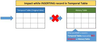 sql 2016 temporal table temporal table sql server portal