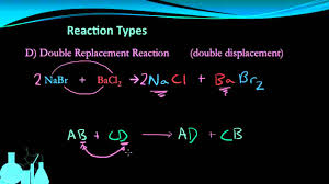 chemistry 6 4 types of chemical reactions youtube