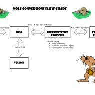mole conversions dimensional analysis tutorial sophia learning