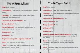 chalk paint vs fusion mineral paint what u0027s the difference