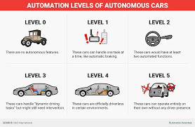 what are the different levels of driverless cars business insider